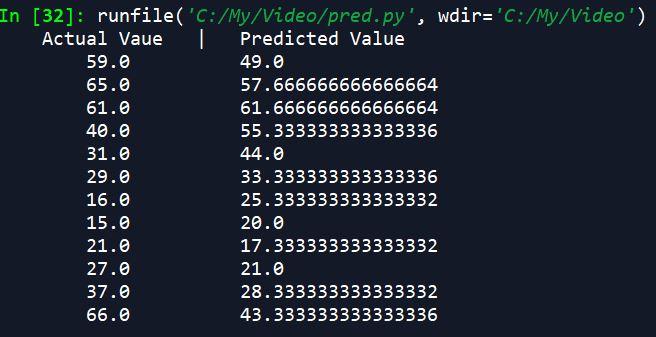 Time Series Sales Prediction Outcome Python