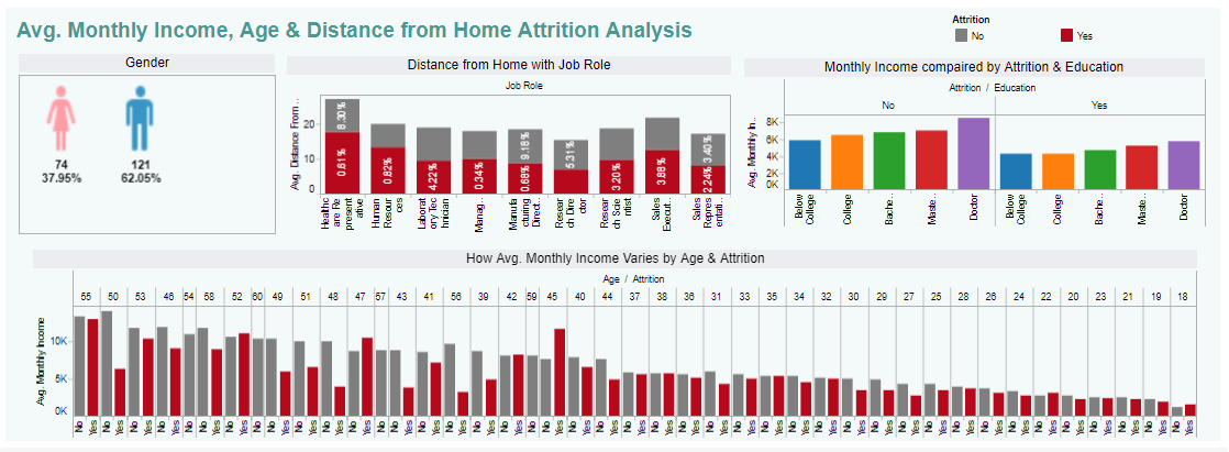 HR Attrition Analytics using Age , Average Monthly Income & Distance